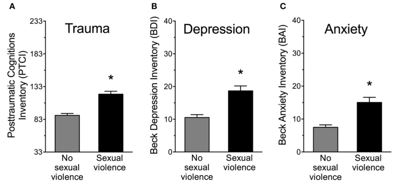 Traumatic sexualization survey