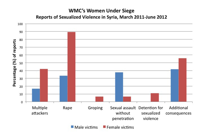 The Ultimate Assault Charting Syrias Use Of Rape To Terrorize Its